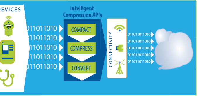 WS-Intelligent-compression-APIs-03-29-2016