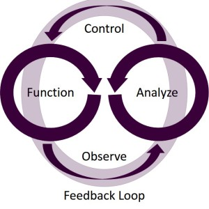 software defined feedback loop