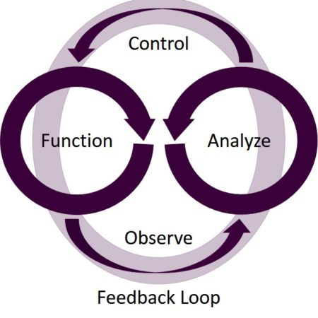 software-defined-feedback-loop