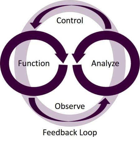 software-defined-feedback-loop