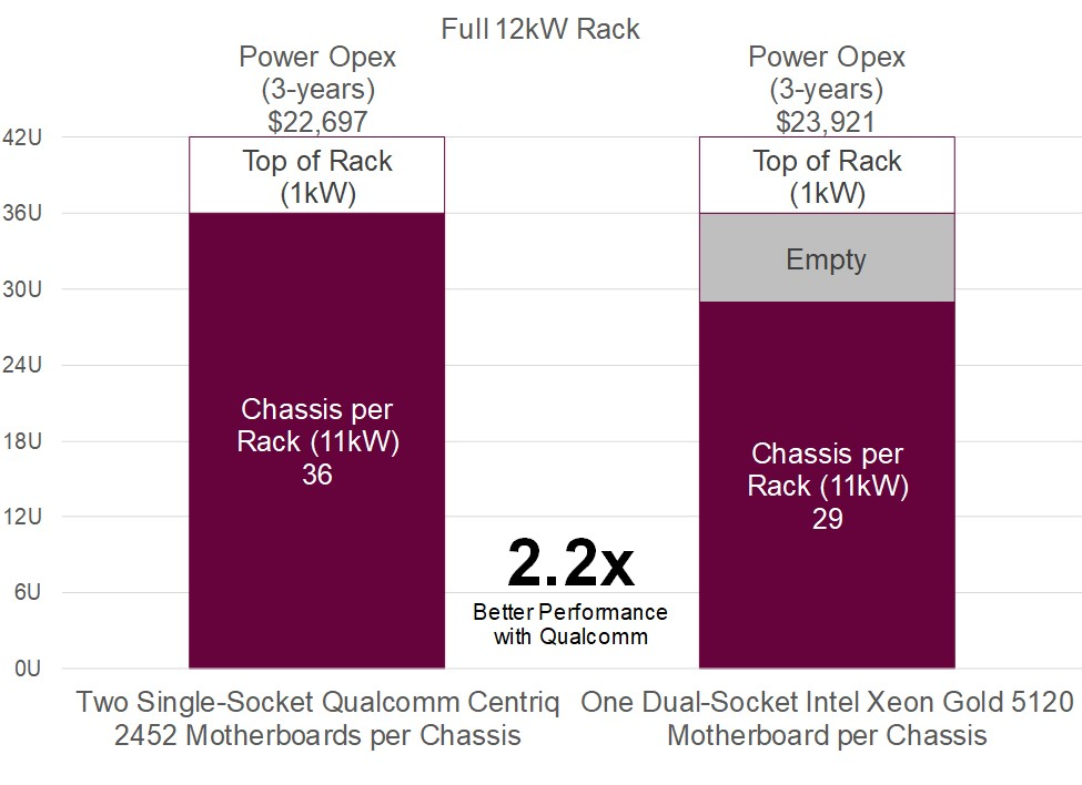 Qualcomm Centriq 2400 Server TCO: Redis Key Value Store